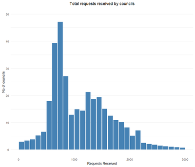 Chart 1 Distribution of requests received by councils predicted councils distributed over their probability.