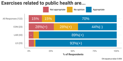 Figure 12. Distribution and chi-square test of appropriateness of exercises looking at public health against party.