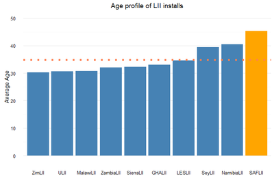 Age profile of LII installs in different countries