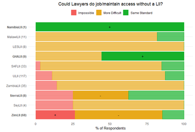 Diagram of Chi squared analysis: can lawyers do job/maintain access without a LII?